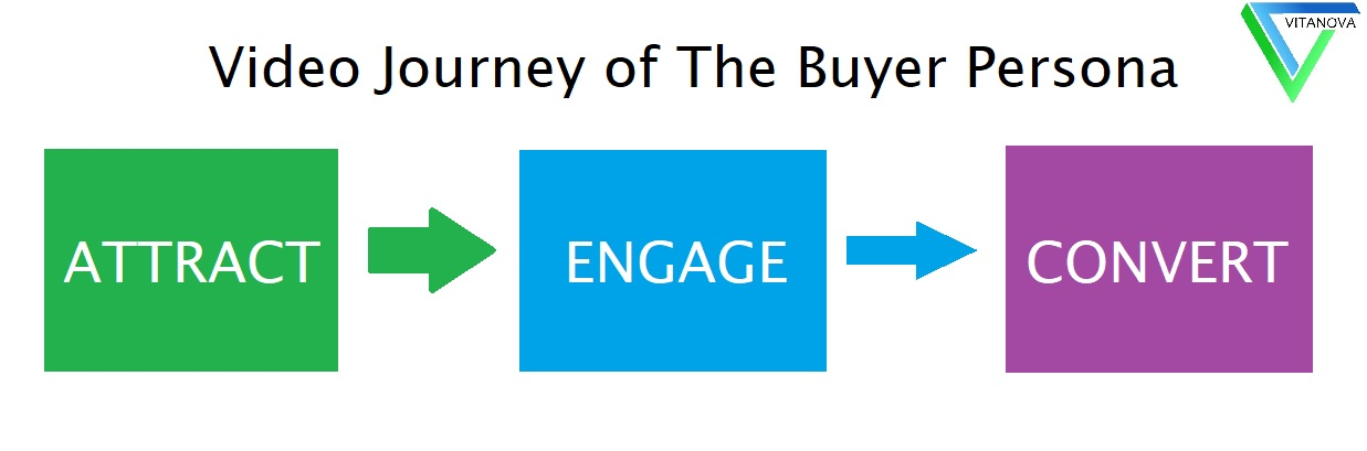 video journey of the buyer persona: Attract, engage, and then convert